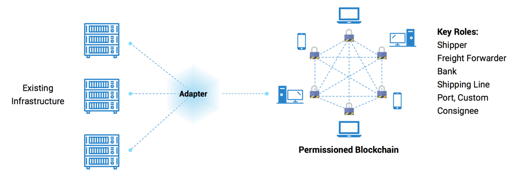 Adapter to connect the existing system with the Blockchain system
