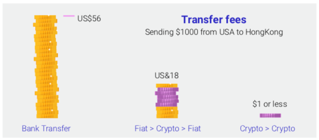 Figure 8: Comparison between conventional fund transfer and Cryptocurrency transfer