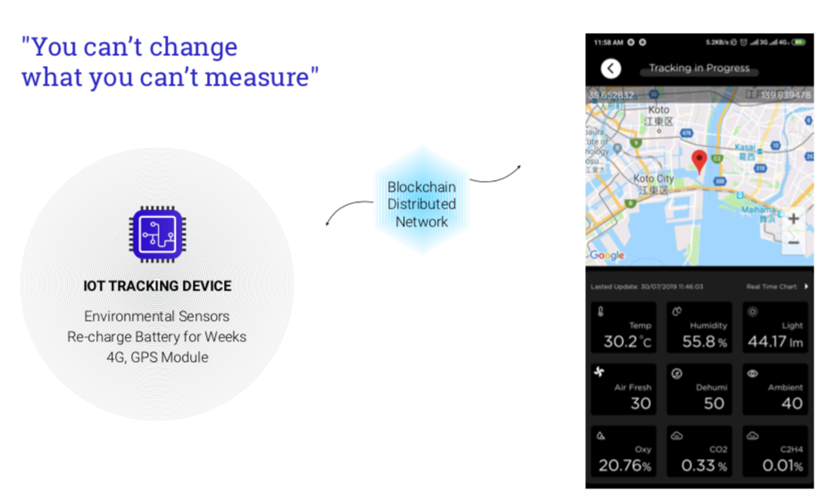 Figure 5: Operation of IoT on Blockchain and screenshot of the environment monitoring app